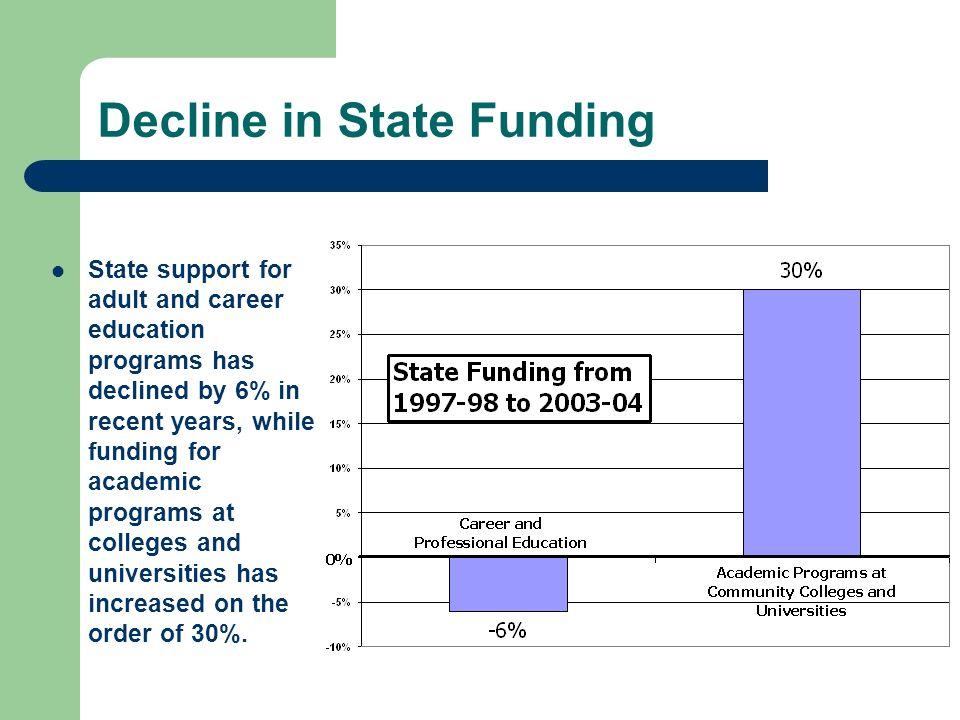 Postsecondary Career Education State Funding History Funding for Postsecondary Career Education has decreased 6% since 1997-98.