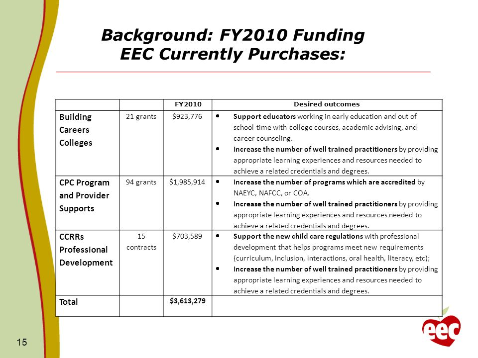 Background: FY2010 Funding EEC Currently Purchases: 15 FY2010 Desired outcomes Building Careers Colleges 21 grants$923,776 Support educators working i