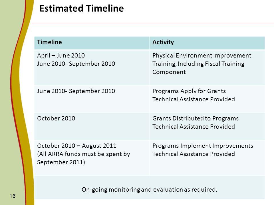 16 Estimated Timeline TimelineActivity April – June 2010 June 2010- September 2010 Physical Environment Improvement Training, Including Fiscal Trainin