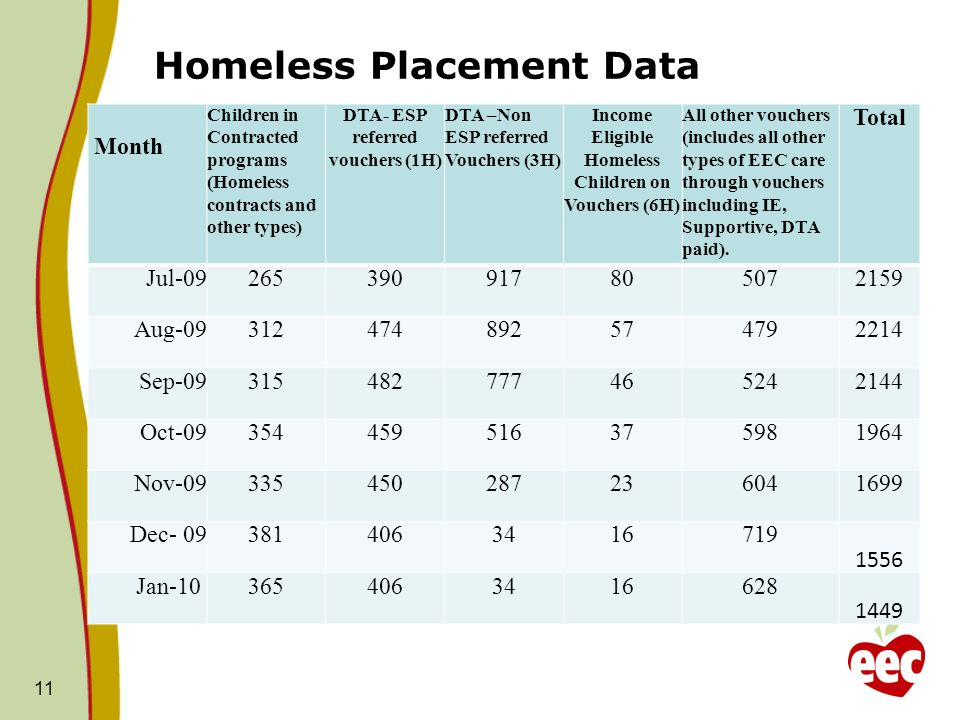 Homeless Placement Data Month Children in Contracted programs (Homeless contracts and other types) DTA- ESP referred vouchers (1H) DTA –Non ESP referred Vouchers (3H) Income Eligible Homeless Children on Vouchers (6H) All other vouchers (includes all other types of EEC care through vouchers including IE, Supportive, DTA paid).