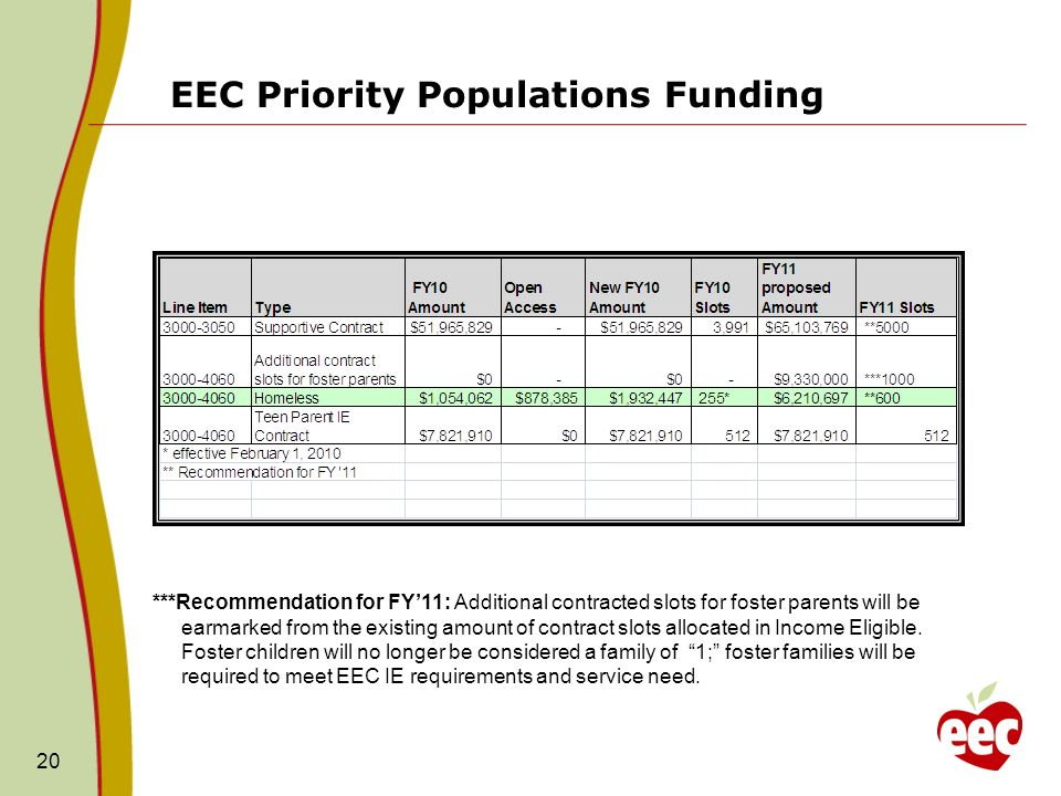 EEC Priority Populations Funding 20 ***Recommendation for FY11: Additional contracted slots for foster parents will be earmarked from the existing amount of contract slots allocated in Income Eligible.
