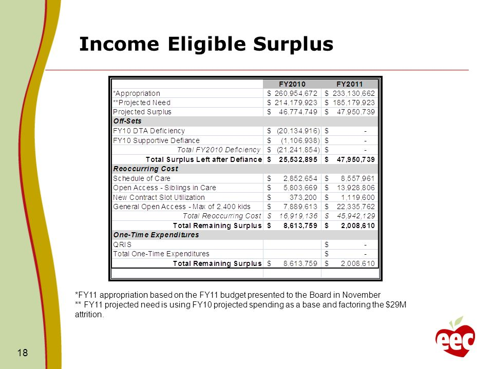 Income Eligible Surplus 18 *FY11 appropriation based on the FY11 budget presented to the Board in November ** FY11 projected need is using FY10 projected spending as a base and factoring the $29M attrition.