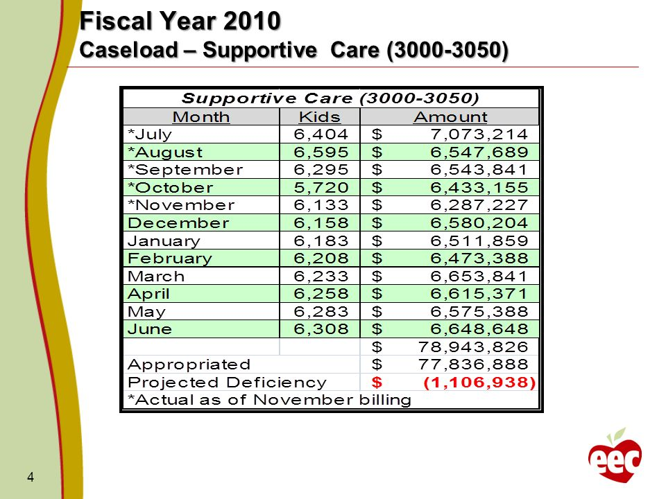 Fiscal Year 2010 Supportive Caseload Projected Cost 5 Current deficiency stand over $1.1M.
