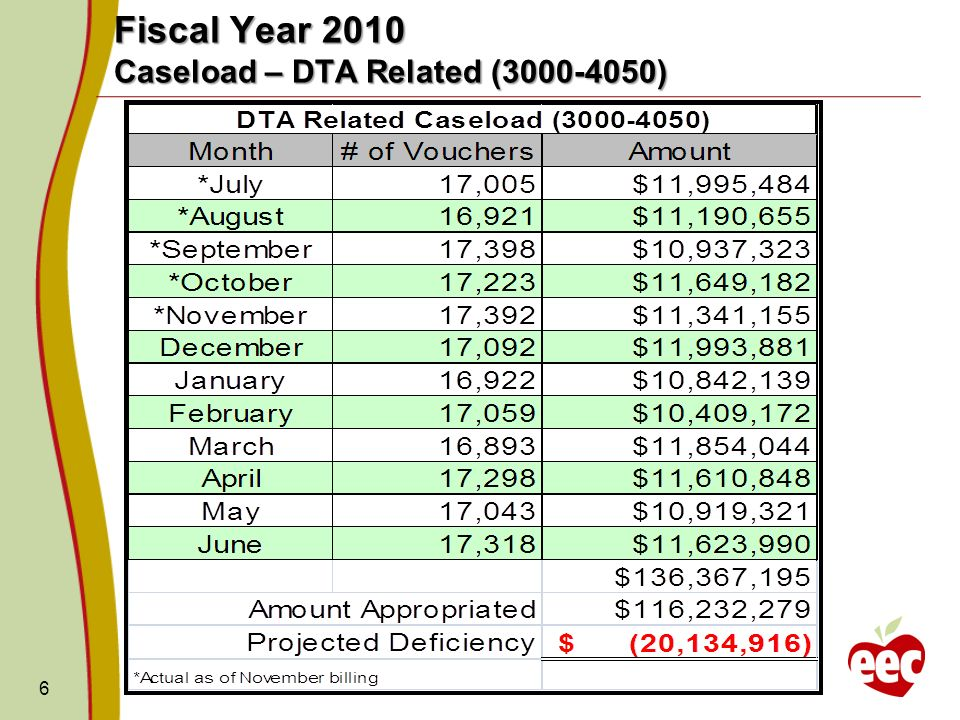 6 Fiscal Year 2010 Caseload – DTA Related ( )