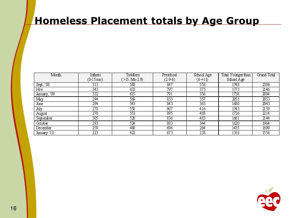 Homeless Placement totals by Age Group 16
