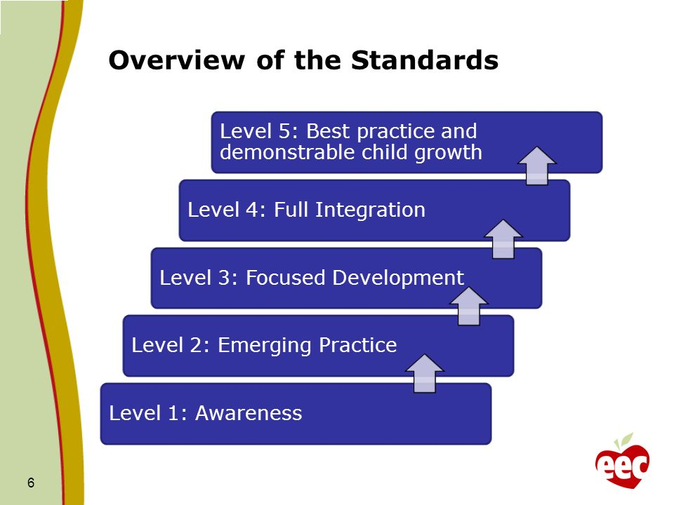 Overview of the Standards Level 5: Best practice and demonstrable child growth Level 4: Full IntegrationLevel 3: Focused DevelopmentLevel 2: Emerging