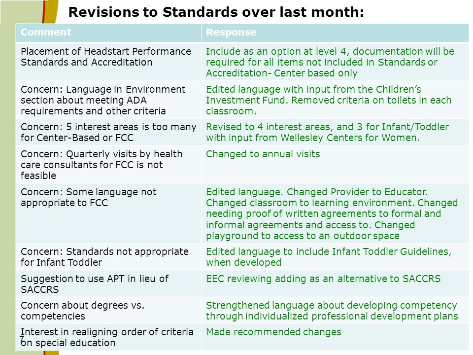 Revisions to Standards over last month: CommentResponse Placement of Headstart Performance Standards and Accreditation Include as an option at level 4