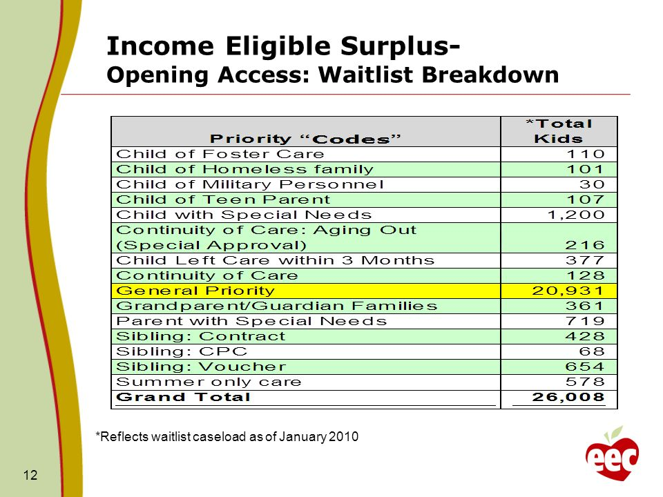 Income Eligible Surplus- Opening Access: Waitlist Breakdown 12 *Reflects waitlist caseload as of January 2010