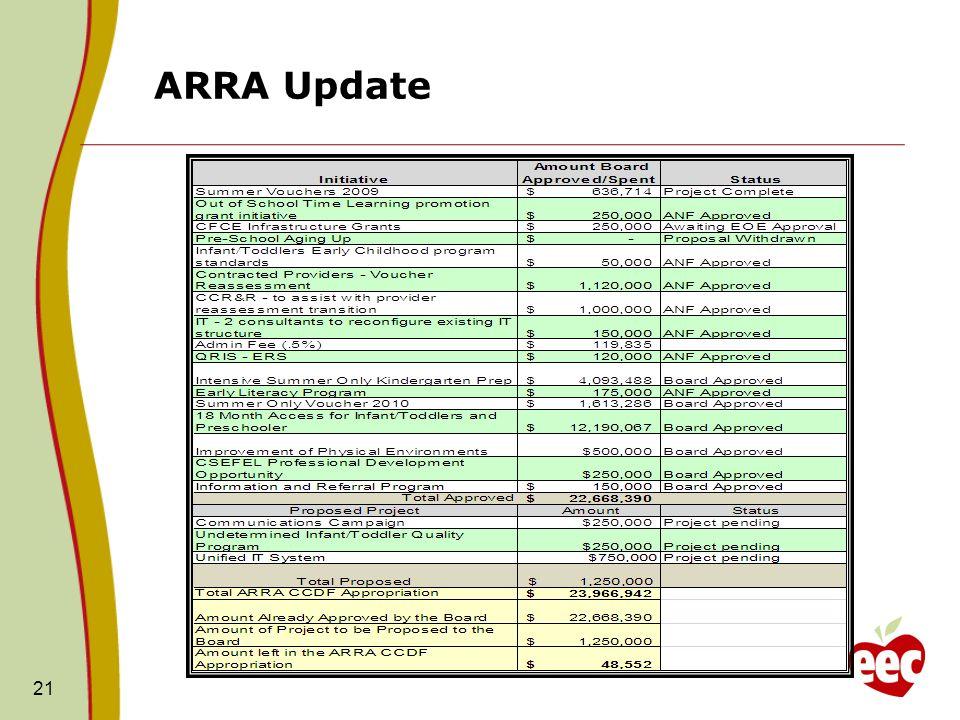 ARRA Update 21