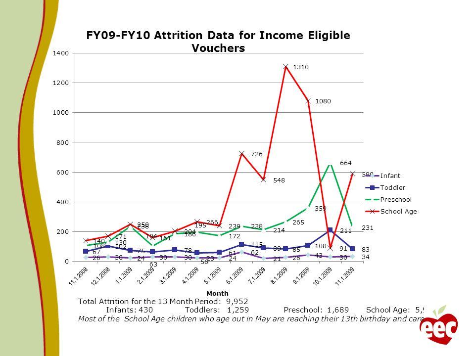 Fiscal Year 2010 Caseload – Balance Sheet 8