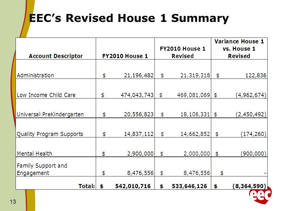 EECs Revised House 1 Summary 13