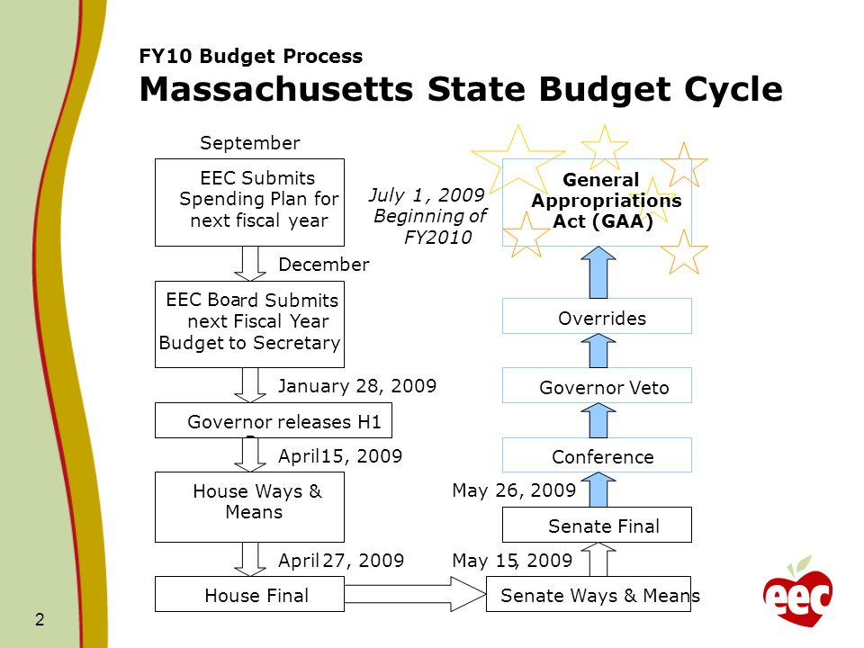 2 FY10 Budget Process Massachusetts State Budget Cycle