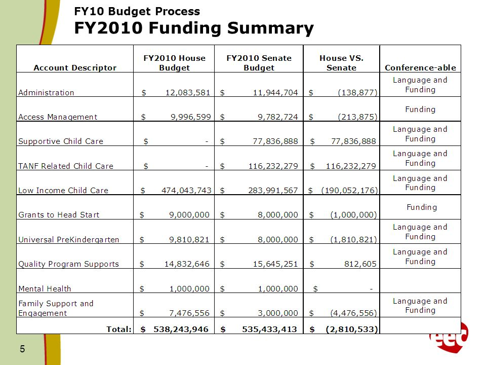 5 FY10 Budget Process FY2010 Funding Summary