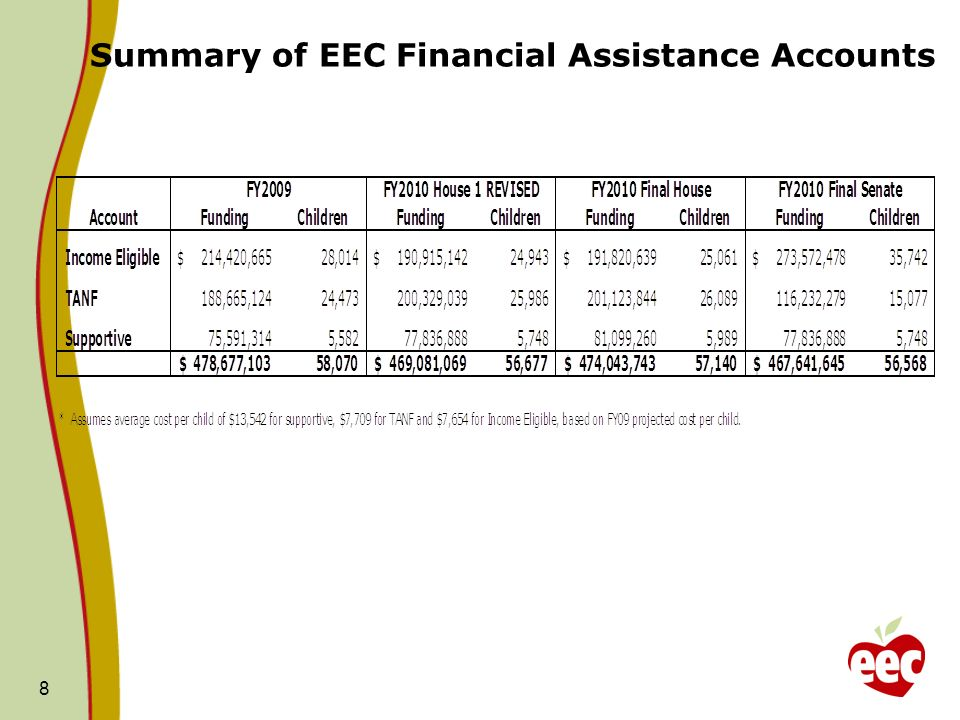 Summary of EEC Financial Assistance Accounts 8