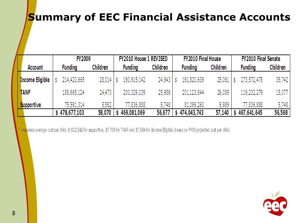 Summary of EEC Financial Assistance Accounts 8