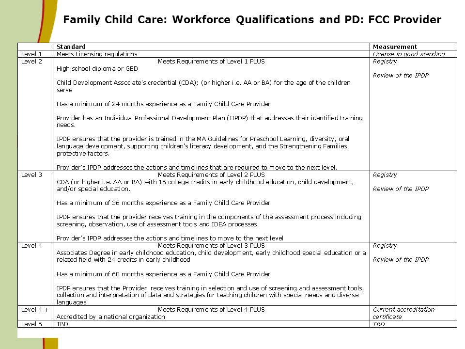 11 Family Child Care: Workforce Qualifications and PD: FCC Provider