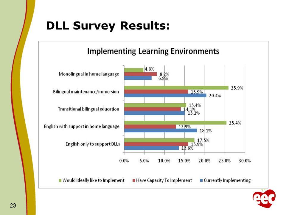 DLL Survey Results: 23