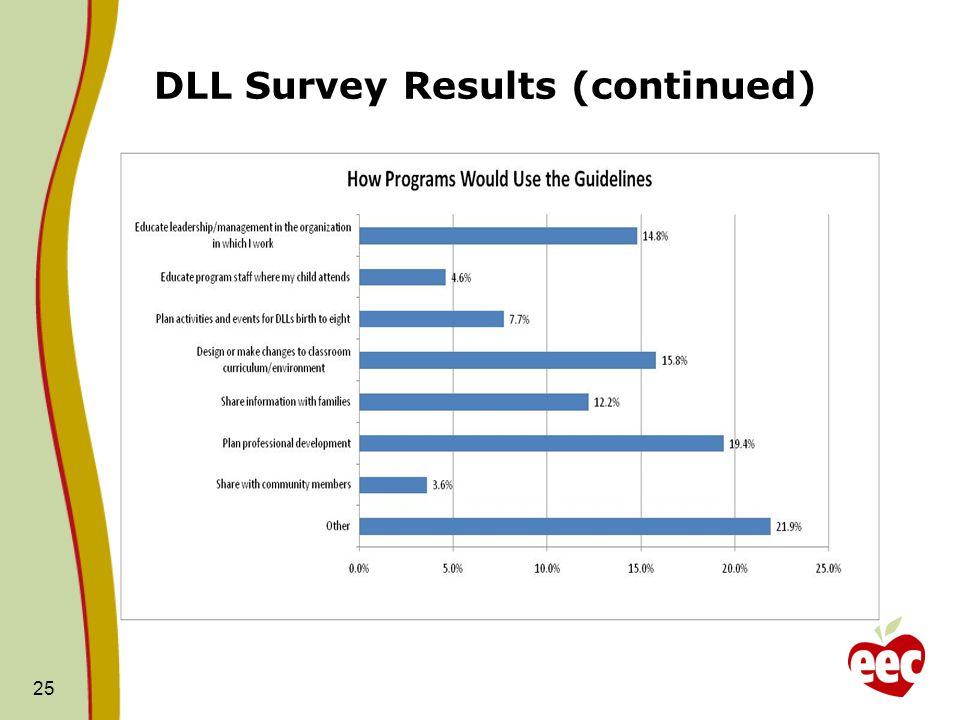 DLL Survey Results (continued) 25
