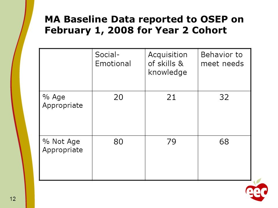 12 MA Baseline Data reported to OSEP on February 1, 2008 for Year 2 Cohort Social- Emotional Acquisition of skills & knowledge Behavior to meet needs
