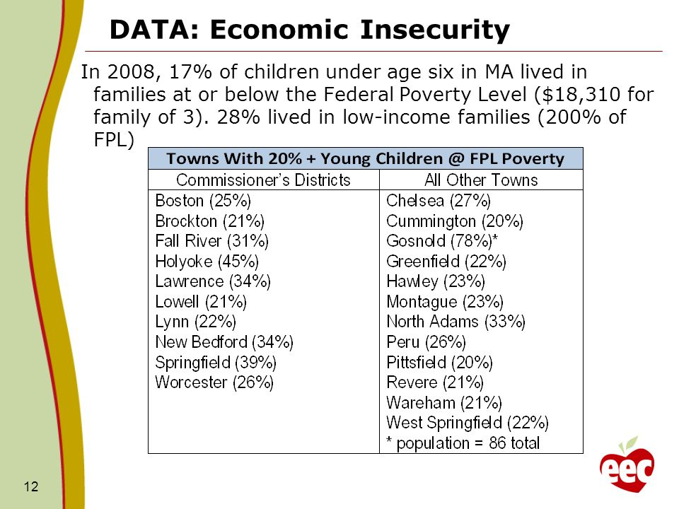 DATA: Economic Insecurity In 2008, 17% of children under age six in MA lived in families at or below the Federal Poverty Level ($18,310 for family of 3).