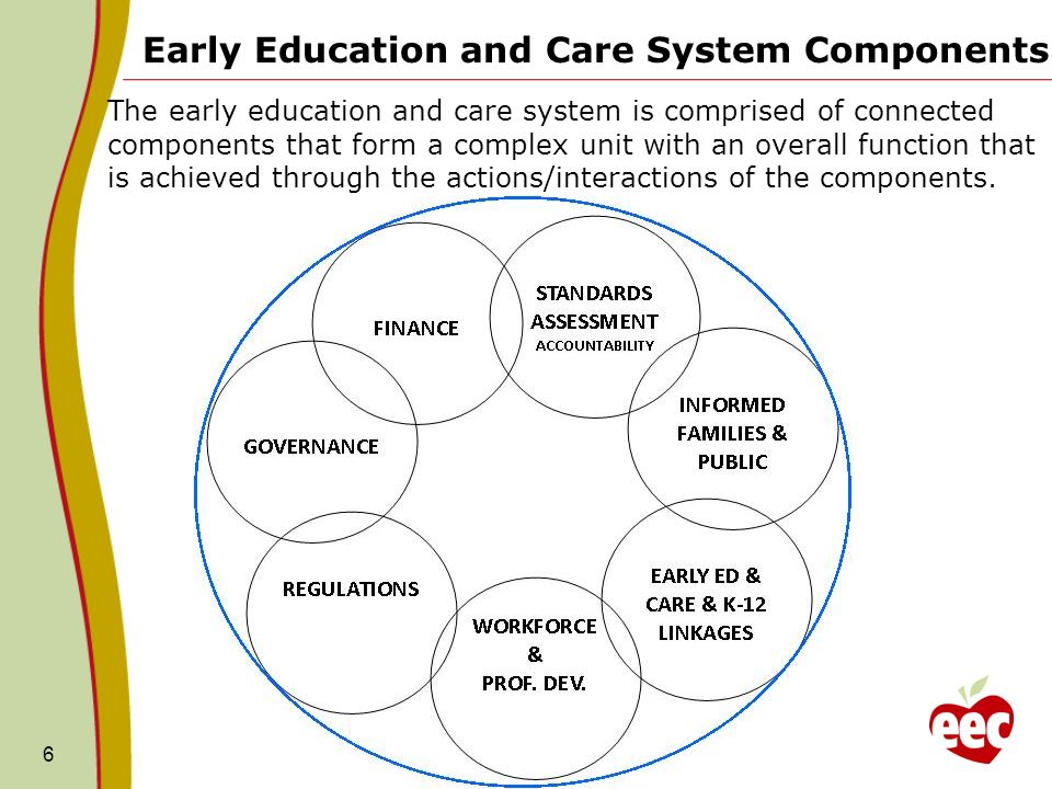 6 Early Education and Care System Components The early education and care system is comprised of connected components that form a complex unit with an overall function that is achieved through the actions/interactions of the components.