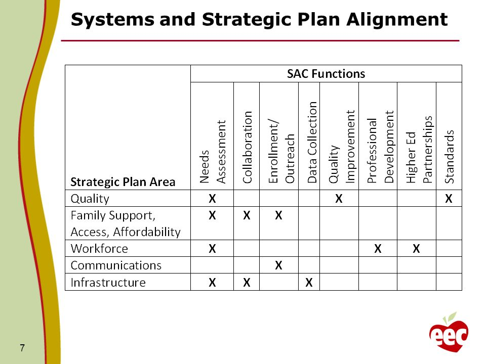 Systems and Strategic Plan Alignment 7