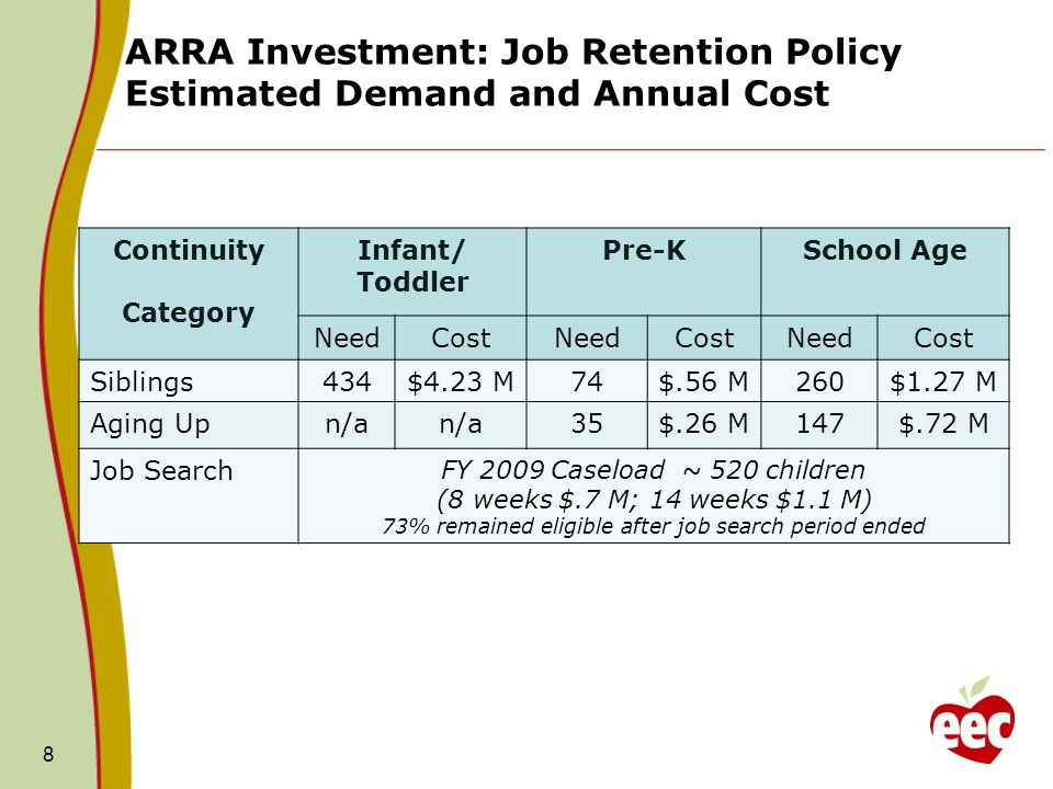 ARRA Investment: Job Retention Policy Estimated Demand and Annual Cost 8 Continuity Category Infant/ Toddler Pre-KSchool Age NeedCostNeedCostNeedCost Siblings434$4.23 M74$.56 M260$1.27 M Aging Upn/a 35$.26 M147$.72 M Job Search FY 2009 Caseload ~ 520 children (8 weeks $.7 M; 14 weeks $1.1 M) 73% remained eligible after job search period ended