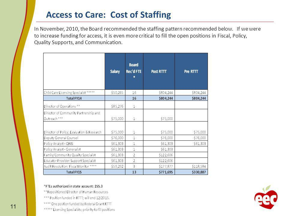 Access to Care: Cost of Staffing 11 In November, 2010, the Board recommended the staffing pattern recommended below. If we were to increase funding fo