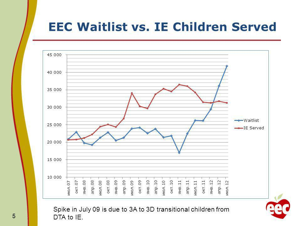 EEC Waitlist vs. IE Children Served 5 Spike in July 09 is due to 3A to 3D transitional children from DTA to IE.