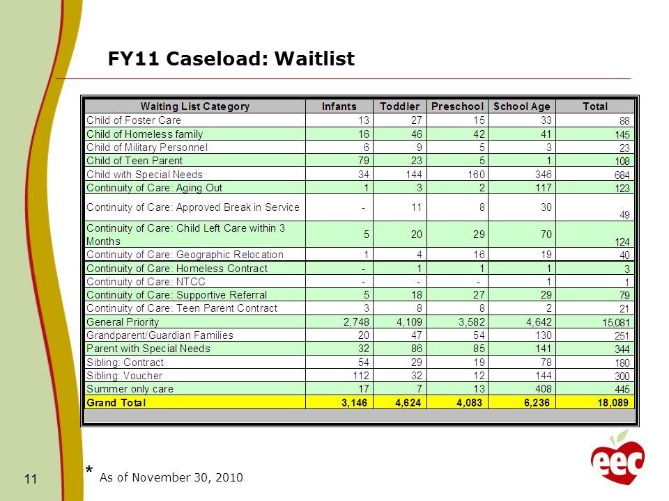 FY11 Caseload: Waitlist 11 * As of November 30, 2010