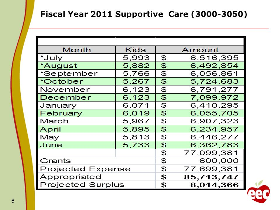 6 Fiscal Year 2011 Supportive Care (3000-3050)