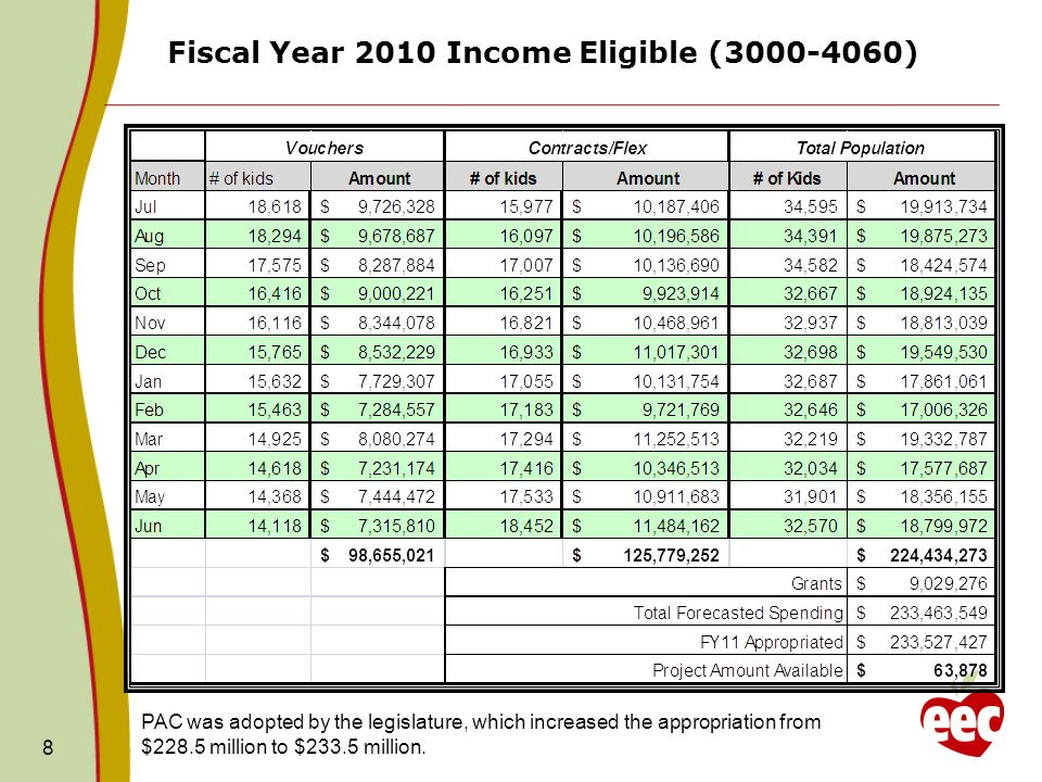 8 Fiscal Year 2010 Income Eligible ( ) PAC was adopted by the legislature, which increased the appropriation from $228.5 million to $233.5 million.