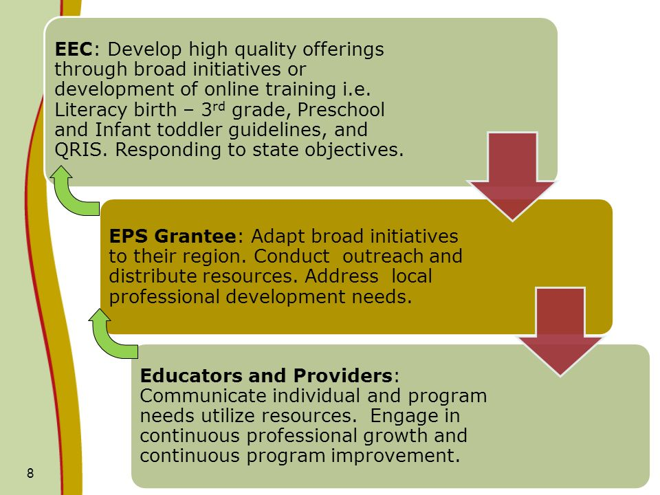 8 EEC: Develop high quality offerings through broad initiatives or development of online training i.e. Literacy birth – 3 rd grade, Preschool and Infa