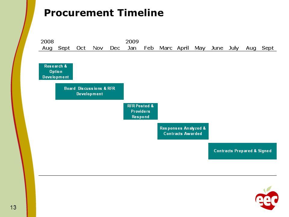13 Procurement Timeline