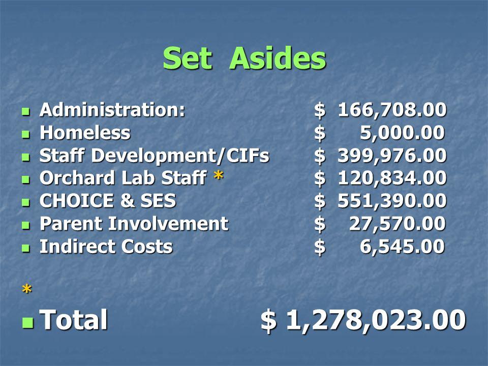 Set Asides Administration: $ 166,708.00 Administration: $ 166,708.00 Homeless $ 5,000.00 Homeless $ 5,000.00 Staff Development/CIFs $ 399,976.00 Staff Development/CIFs $ 399,976.00 Orchard Lab Staff * $ 120,834.00 Orchard Lab Staff * $ 120,834.00 CHOICE & SES $ 551,390.00 CHOICE & SES $ 551,390.00 Parent Involvement $ 27,570.00 Parent Involvement $ 27,570.00 Indirect Costs $ 6,545.00 Indirect Costs $ 6,545.00 * Total $ 1,278,023.00 Total $ 1,278,023.00