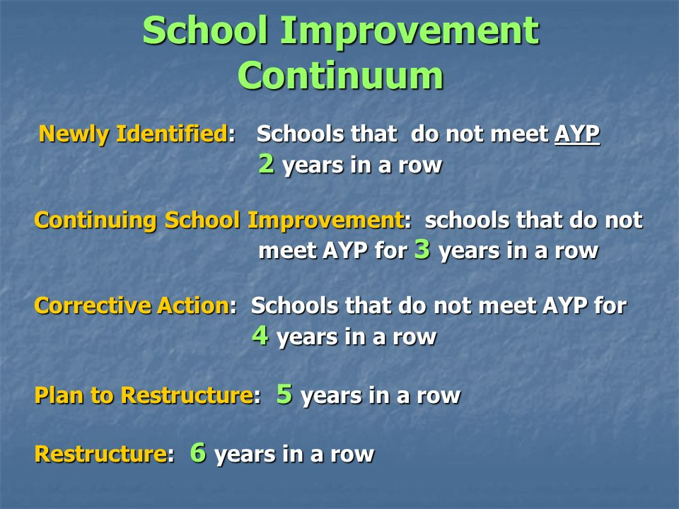 School Improvement Continuum Newly Identified: Schools that do not meet AYP Newly Identified: Schools that do not meet AYP 2 years in a row 2 years in a row Continuing School Improvement: schools that do not meet AYP for 3 years in a row meet AYP for 3 years in a row Corrective Action: Schools that do not meet AYP for 4 years in a row 4 years in a row Plan to Restructure: 5 years in a row Restructure: 6 years in a row