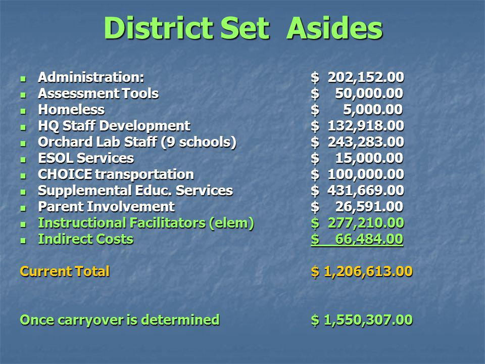 District Set Asides Administration: $ 202, Administration: $ 202, Assessment Tools$ 50, Assessment Tools$ 50, Homeless $ 5, Homeless $ 5, HQ Staff Development$ 132, HQ Staff Development$ 132, Orchard Lab Staff (9 schools)$ 243, Orchard Lab Staff (9 schools)$ 243, ESOL Services$ 15, ESOL Services$ 15, CHOICE transportation $ 100, CHOICE transportation $ 100, Supplemental Educ.