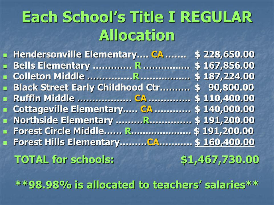Each Schools Title I REGULAR Allocation Hendersonville Elementary….