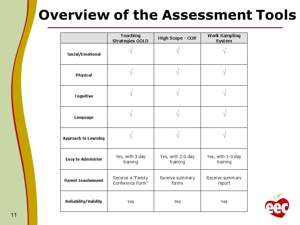 11 Overview of the Assessment Tools