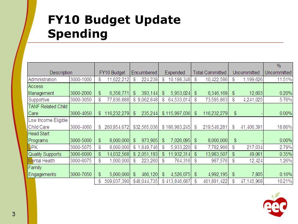 FY10 Budget Update Spending 3