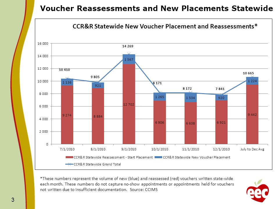 Voucher Reassessments and New Placements Statewide 3 *These numbers represent the volume of new (blue) and reassessed (red) vouchers written state-wid
