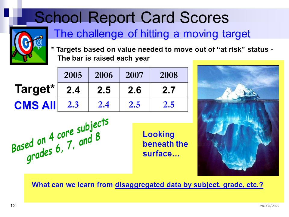 12 PRD 8/2009 The challenge of hitting a moving target Target* CMS All School Report Card Scores 2005200620072008 2.42.52.62.7 2.32.42.5 * Targets bas