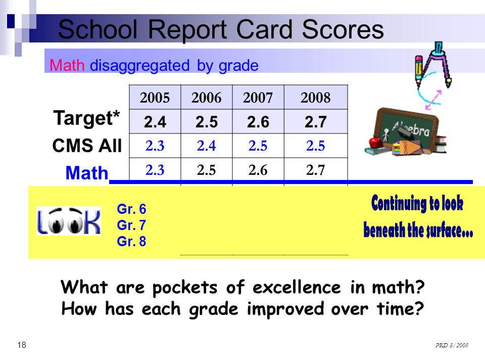 18 PRD 8/2009 Math disaggregated by grade School Report Card Scores 2005200620072008 2.42.52.62.7 2.32.42.5 2.32.52.62.7 2.8 2.9 2.52.8 2.12.22.6 Targ