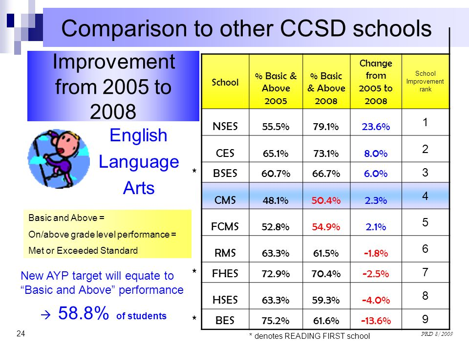 24 PRD 8/2009 Improvement from 2005 to 2008 Comparison to other CCSD schools English Language Arts School % Basic & Above 2005 % Basic & Above 2008 Ch