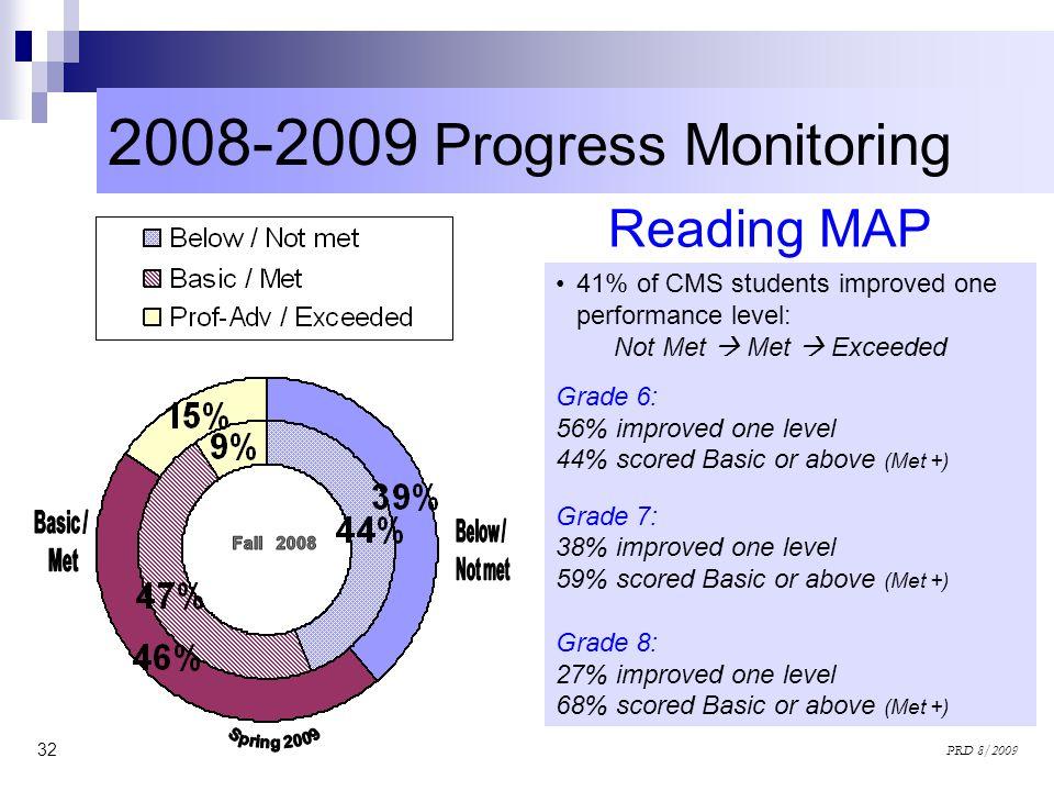 32 PRD 8/2009 2008-2009 Progress Monitoring Reading MAP 41% of CMS students improved one performance level: Not Met Met Exceeded Grade 6: 56% improved