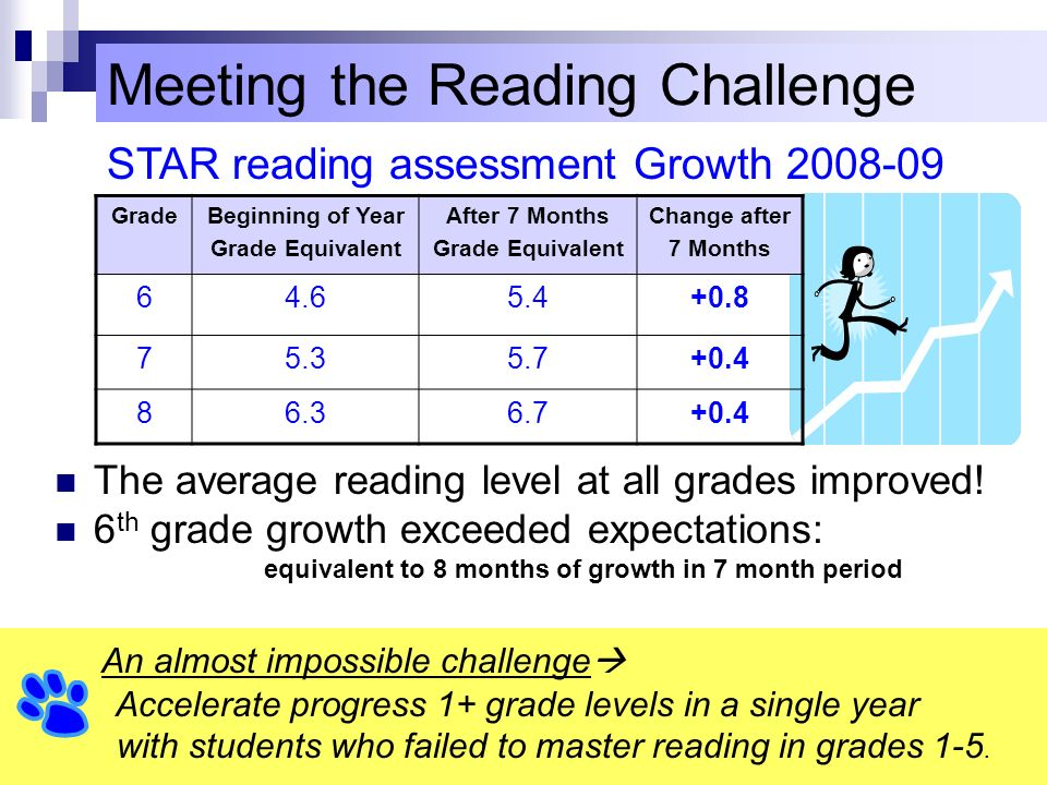 8 PRD 8/2009 Meeting the Reading Challenge The average reading level at all grades improved! 6 th grade growth exceeded expectations: equivalent to 8