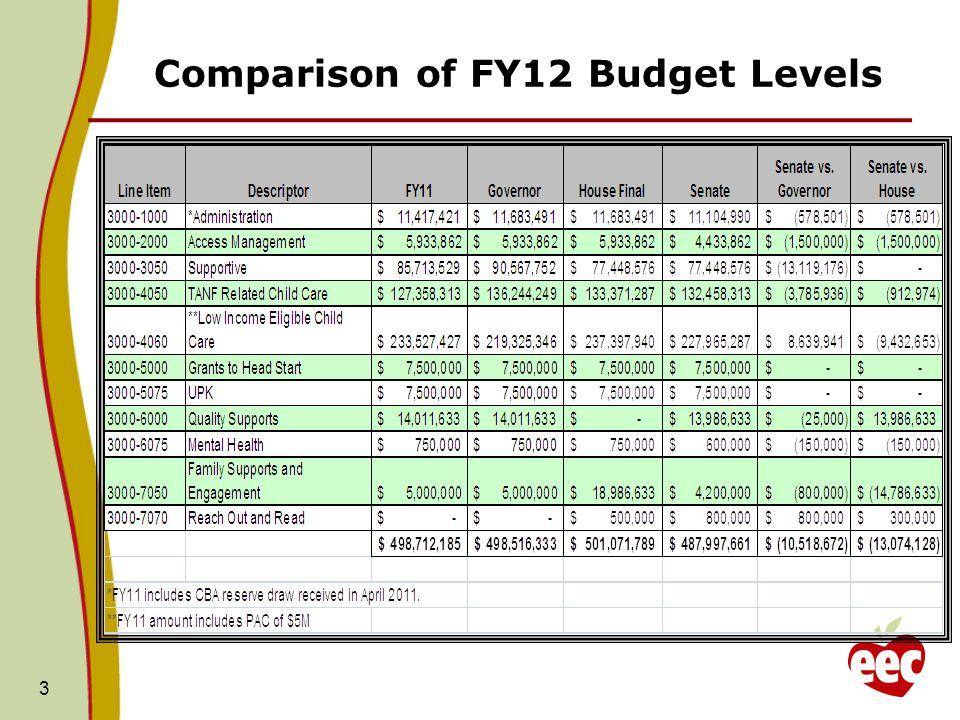 Senate Budget – Amendments Filed 4 None of these amendments were adopted.