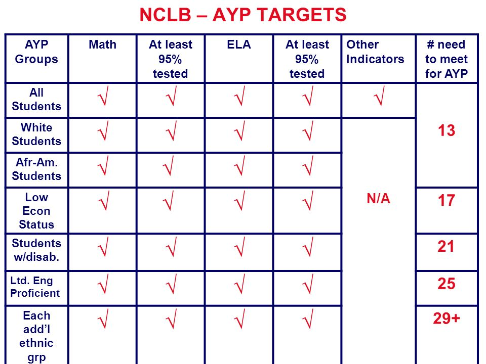 2010 CCSD Title One Schools Make AYP.