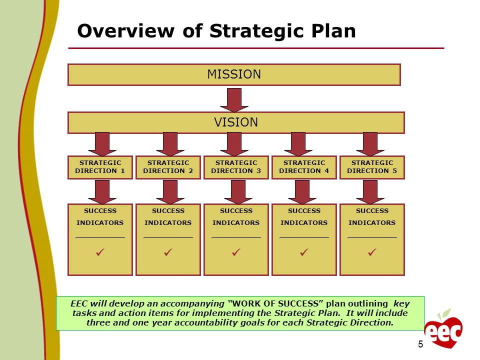 Overview of Strategic Plan MISSION VISION STRATEGIC DIRECTION 1 STRATEGIC DIRECTION 3 STRATEGIC DIRECTION 4 STRATEGIC DIRECTION 2 STRATEGIC DIRECTION 5 SUCCESS INDICATORS ___________ SUCCESS INDICATORS ___________ SUCCESS INDICATORS ___________ SUCCESS INDICATORS ___________ SUCCESS INDICATORS ___________ EEC will develop an accompanying WORK OF SUCCESS plan outlining key tasks and action items for implementing the Strategic Plan.