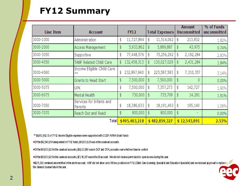 FY12 Summary 2